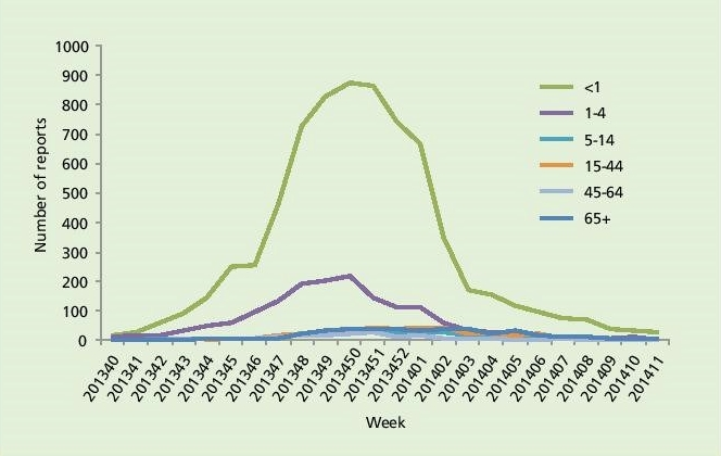 RSV age and date